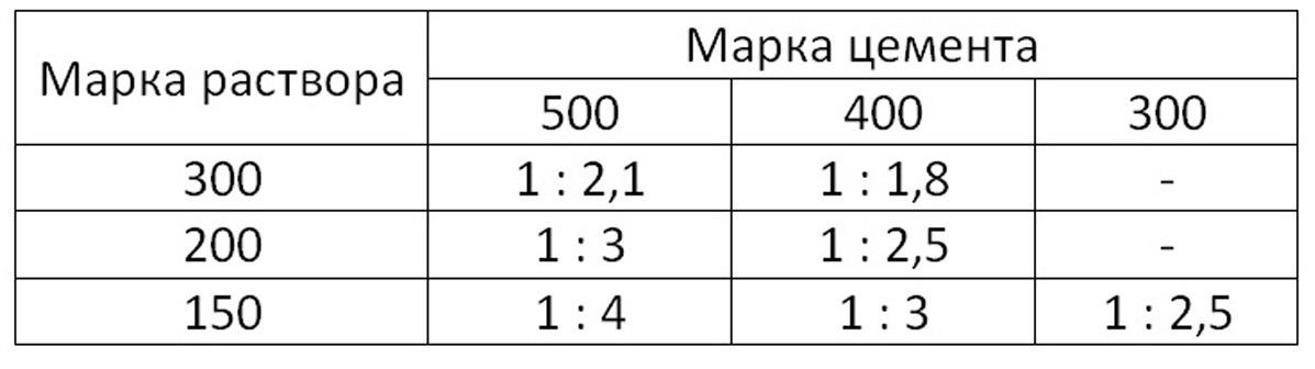 состав раствора м200 пропорции